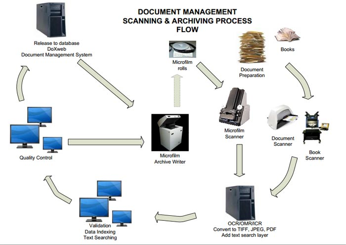 Document Scanning - DatacomIT